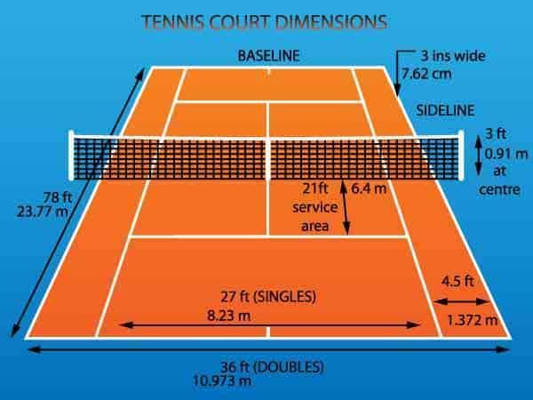 Wymiary kortu tenisowego - Sieci-siatki.pl
